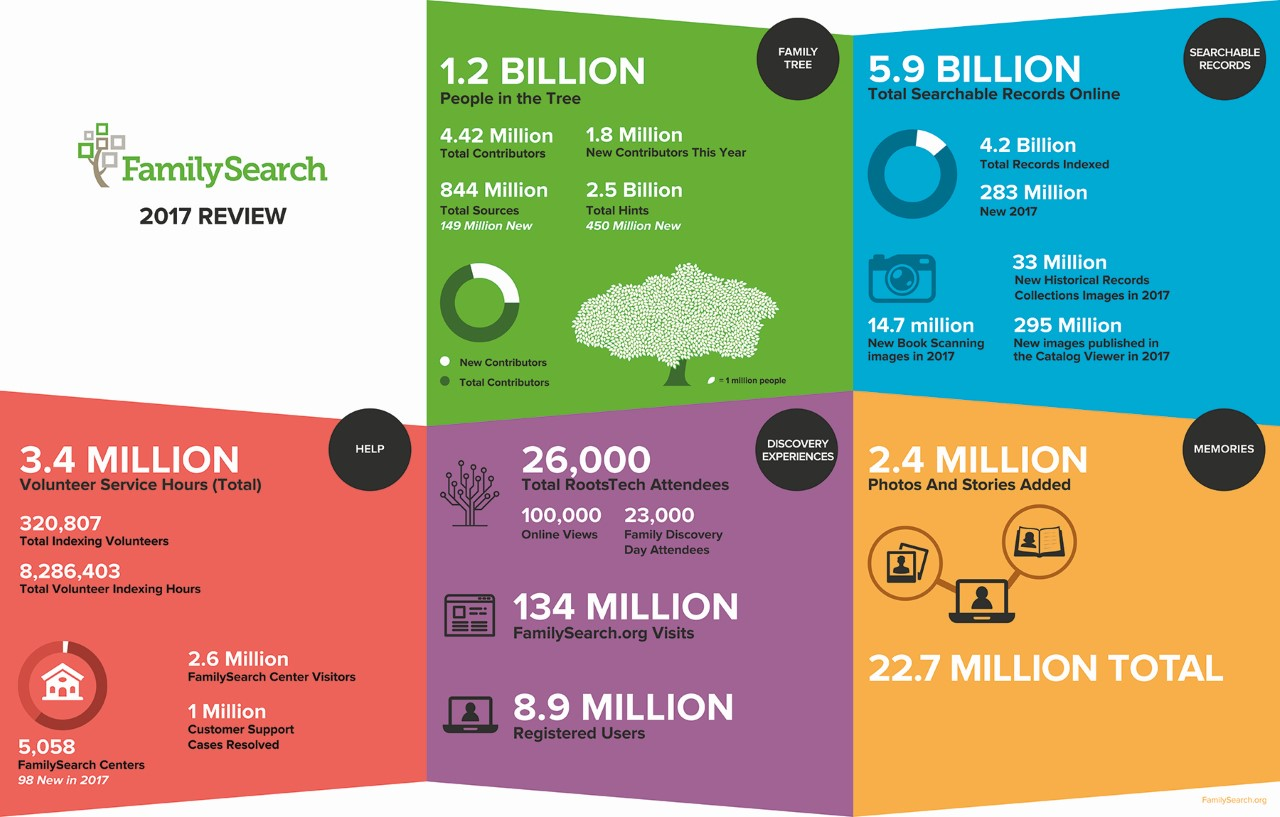 infographic for FamilySearch 2017
